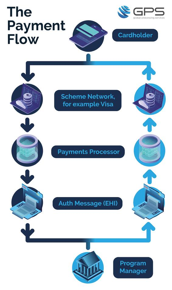 GPS - The Payment Flow infographic